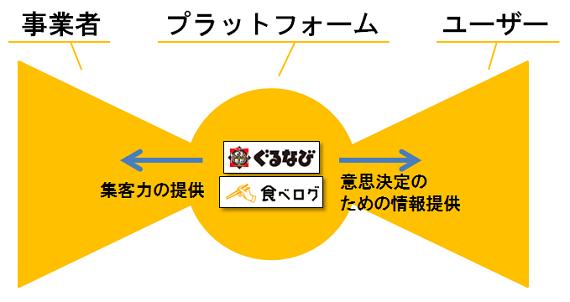 経営ノート: リボン型ビジネスモデル