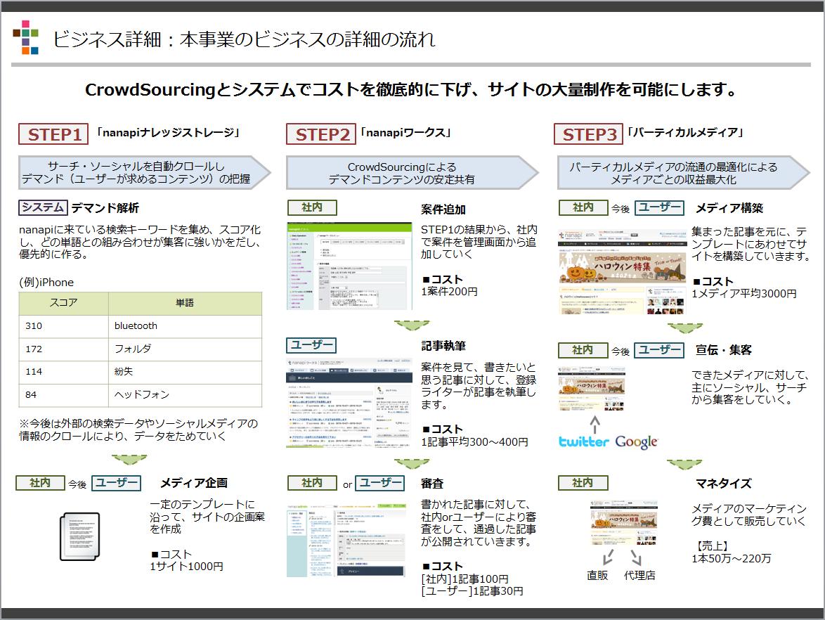ネットで見れる企画書!3億3000万円を調達した「nanapiの事業計画書」を